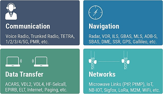 The variety of spectrum services: Communication, Navigation, Data Transfer and Networks